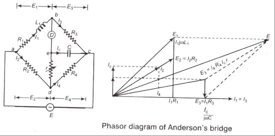 A.C. Bridges for Measurement of Resistance, Inductance, Capacitance,  Frequency etc. | BengalStudents